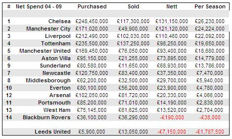 Liverpool Have Spent More During The Premiership Years… FACT