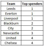 STATS: Which Teams Spend The Most?