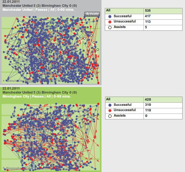 STATS: United vs Birmingham – Passing, Foster's Kicking and Our Strikers