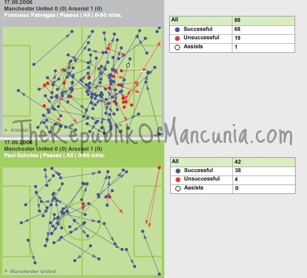 IN DEPTH STATS: Passing Ability – Scholes/Ando vs Fabregas