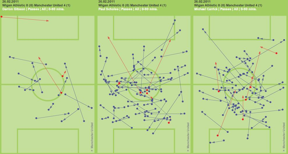 STATS vs Wigan: Scholes' Passing, Ineffective Wingers and Goal Involvement