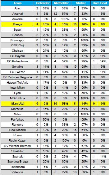 Barcelona Stats - image 4