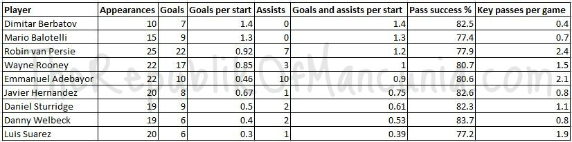 STATS: How Do Our Strikers Compare To The Others?