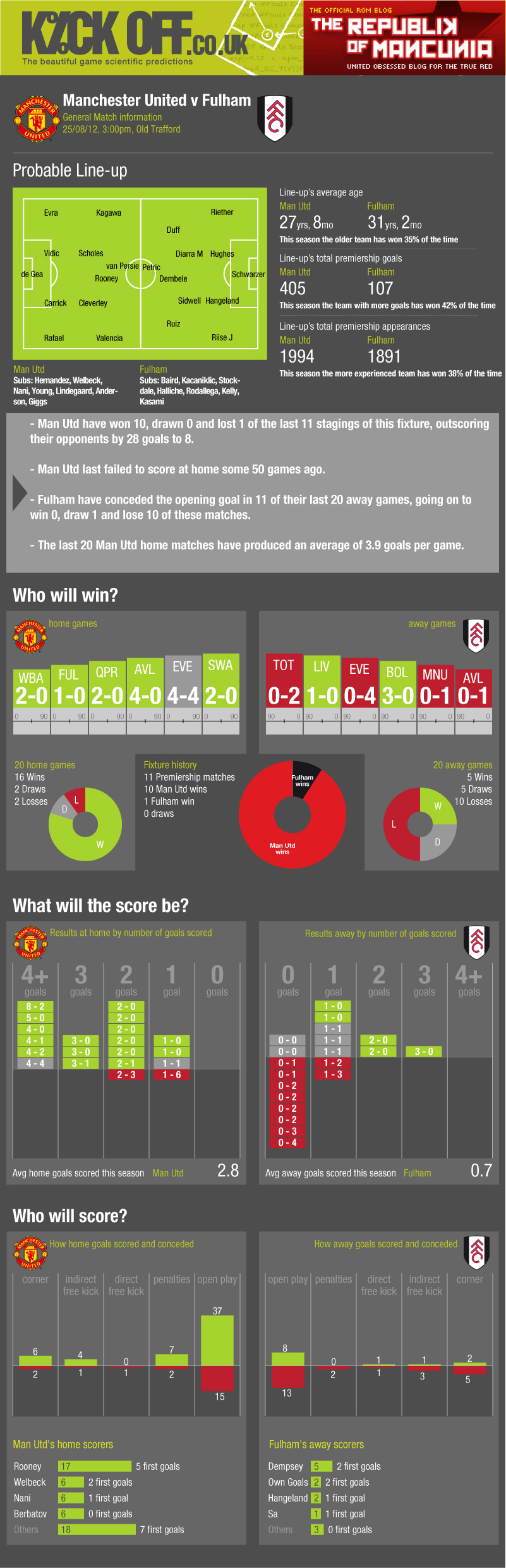 STATS: United vs Fulham
