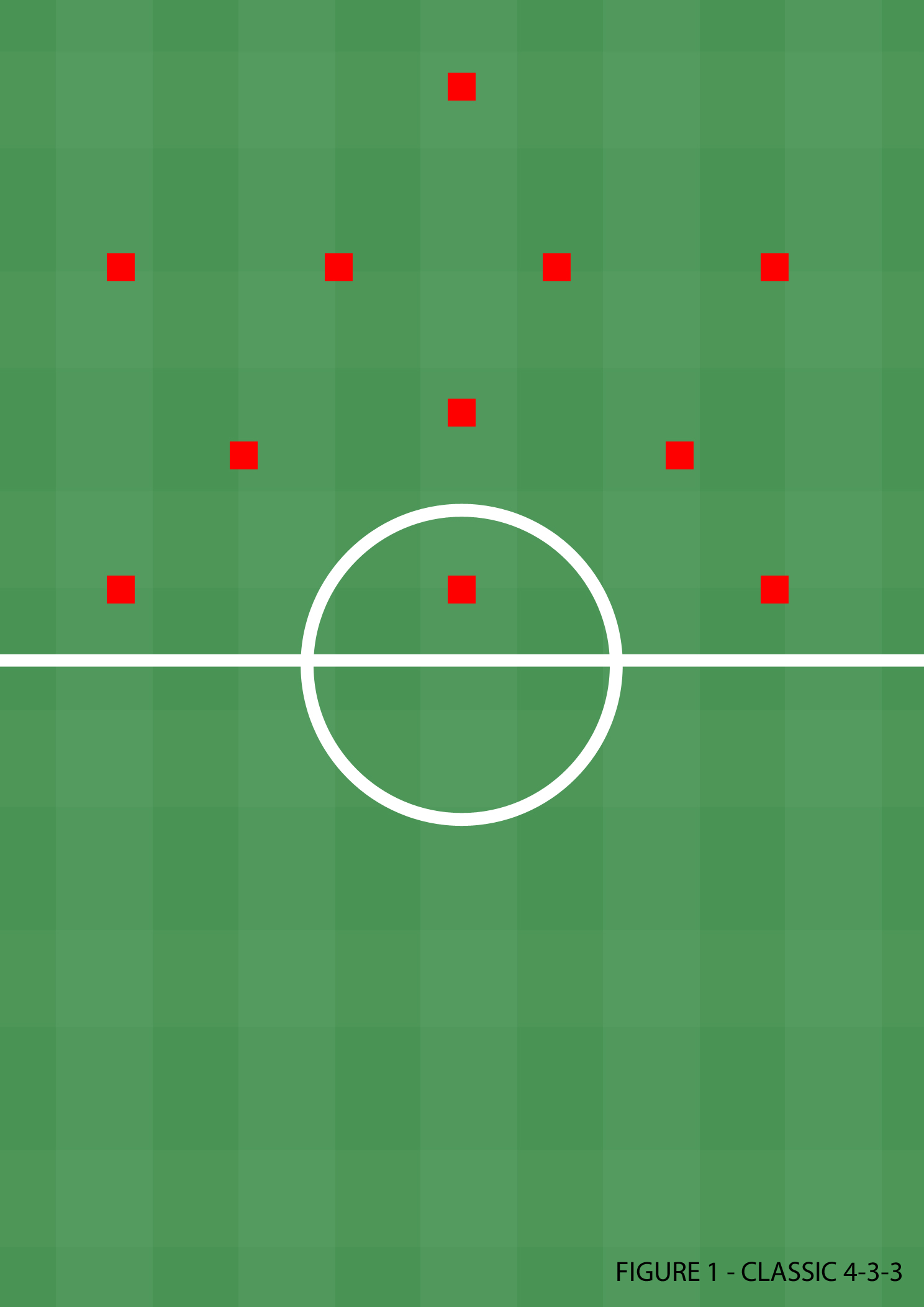 In Depth Look At United's Formations