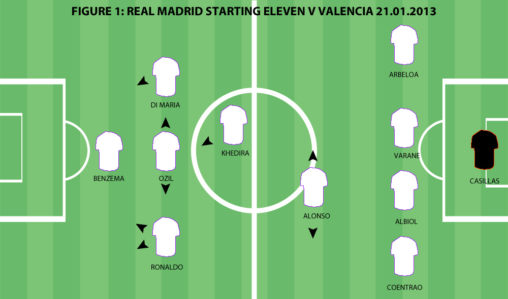 Tactical Preview: Real Madrid vs Manchester United