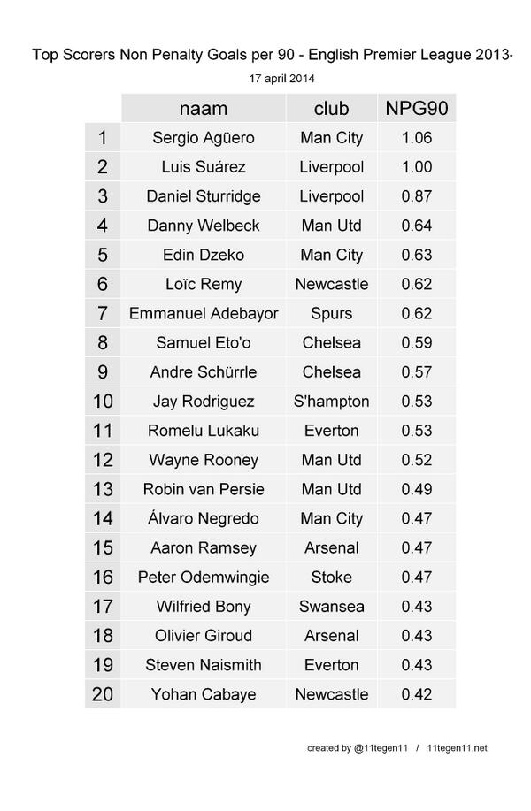 STATS: Danny Welbeck compared to other strikers at his age