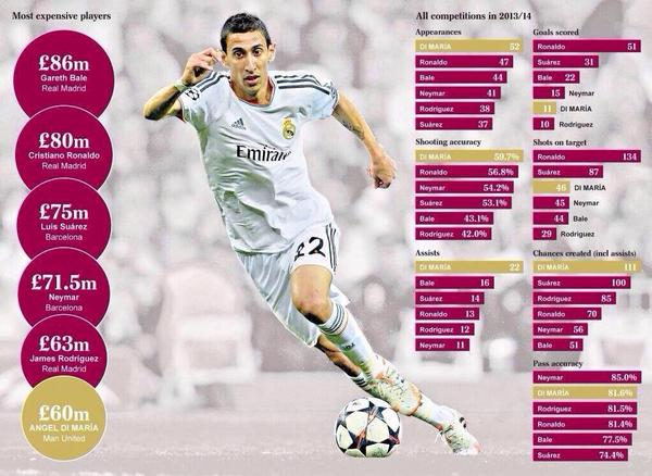 STATS: Di Maria compared to Bale, Ronaldo, Neymar, Suarez and Rodriguez