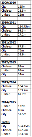 STATS: How much have United spent in comparison to Chelsea and Manchester City?