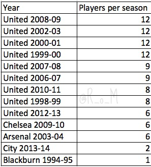 United's record with youth compared to Arsenal, Chelsea, Manchester City and Blackburn