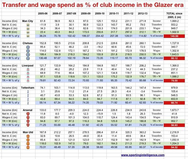 STATS: Glazers ensure lower spending than Chelsea, Arsenal, Liverpool, City and Tottenham