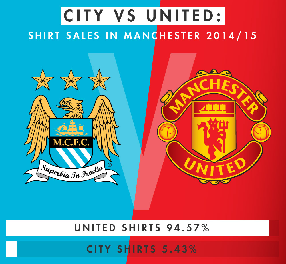 STATS: Shirt sales in Manchester – red or blue?