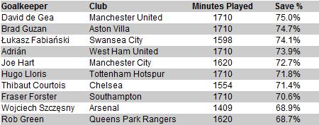 premier-league-save-percentage-201415