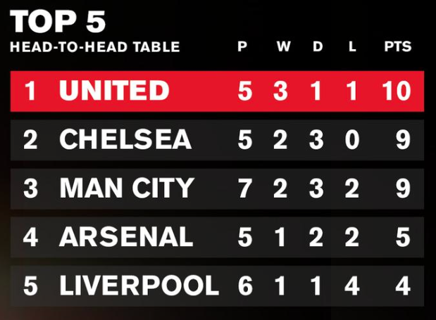 STATS: United best performing team in big games this season