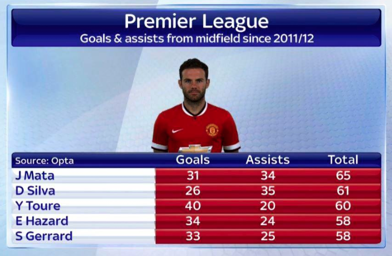 STATS: Mata best player in the league for goals and assists