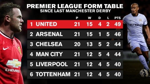 PICTURE: United's form since last derby defeat
