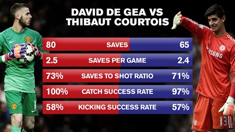 STATS: De Gea is better than Chelsea's keeper