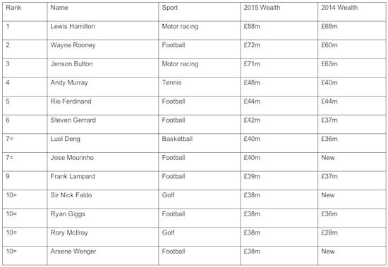 Rooney is richest footballer in UK