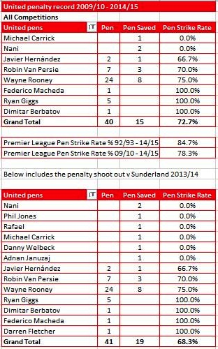 STATS: Manchester United's dreadful penalty taking record