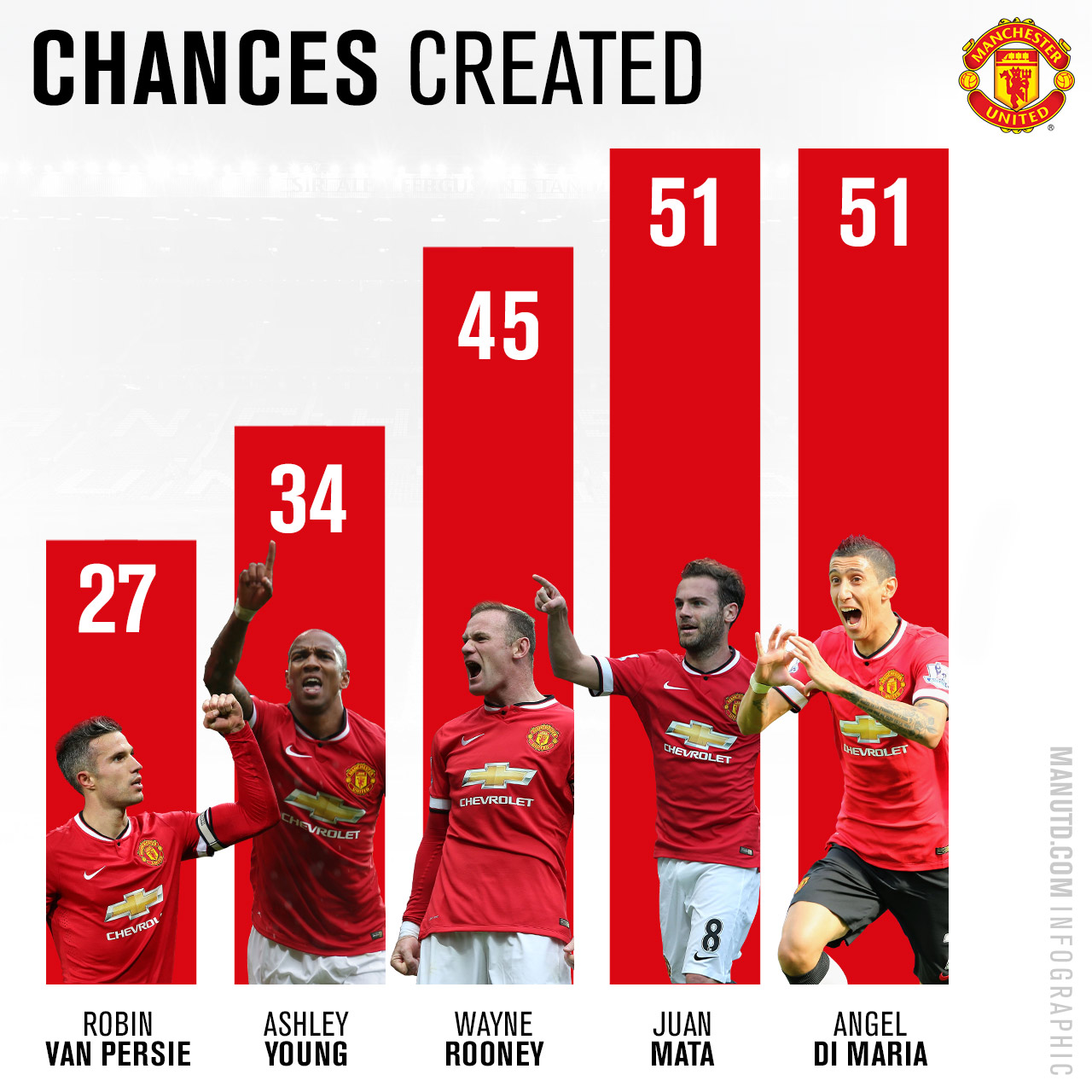 STATS: United's most creative player