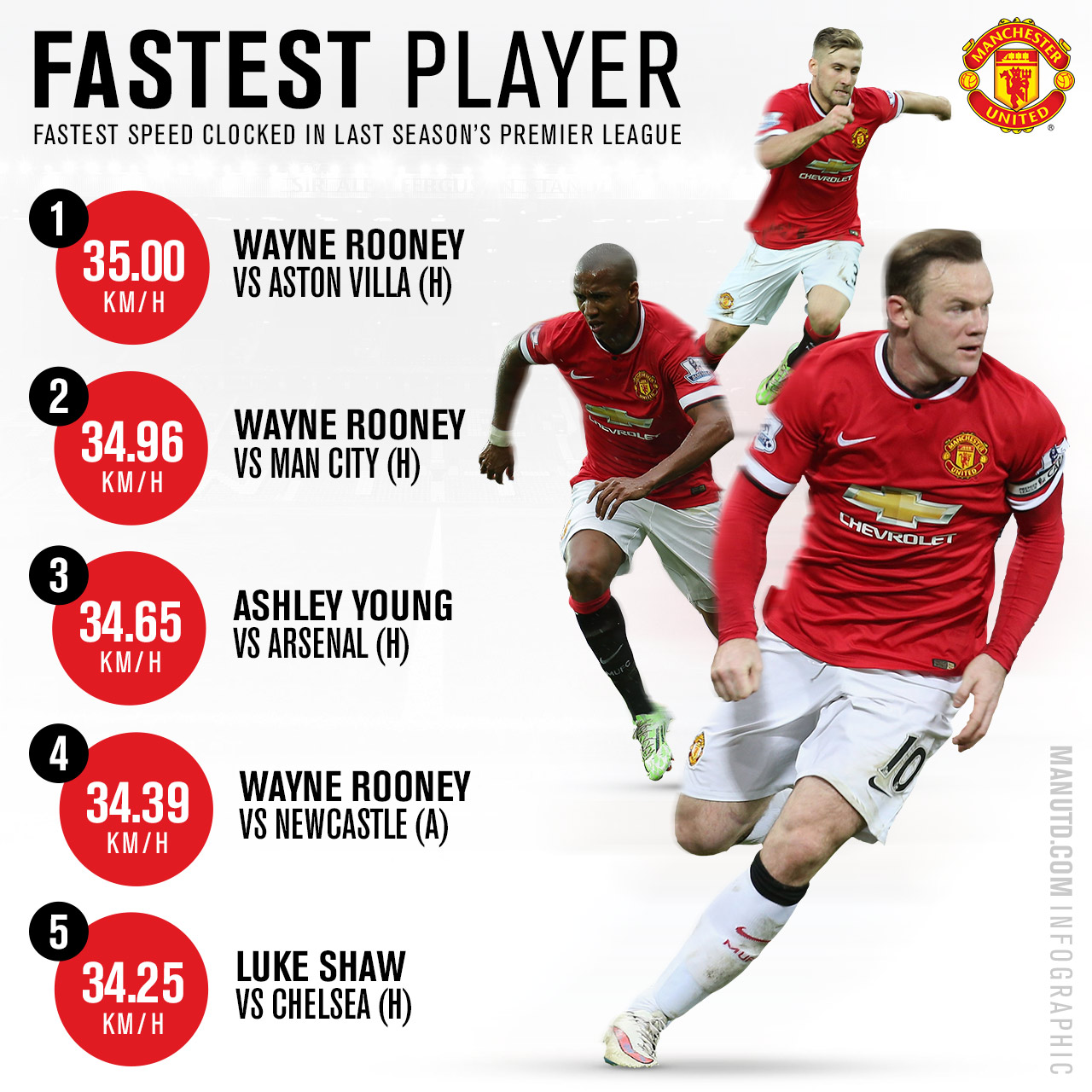 STATS: United's surprising fastest player in 2014-15
