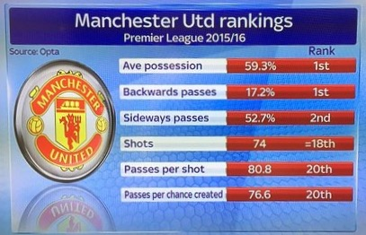 STATS: United's alarming passing and shooting figures
