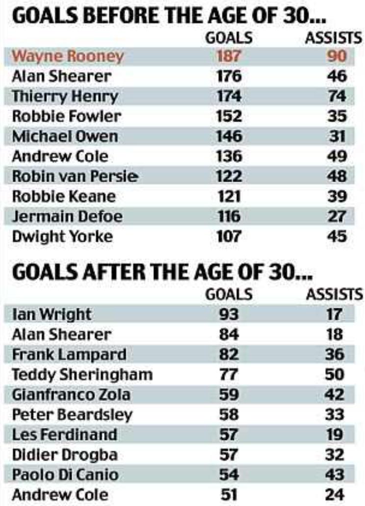 STATS: Rooney's top goalscorer before 30