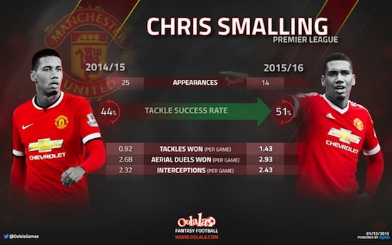 STATS: Smalling's improvement over the past season