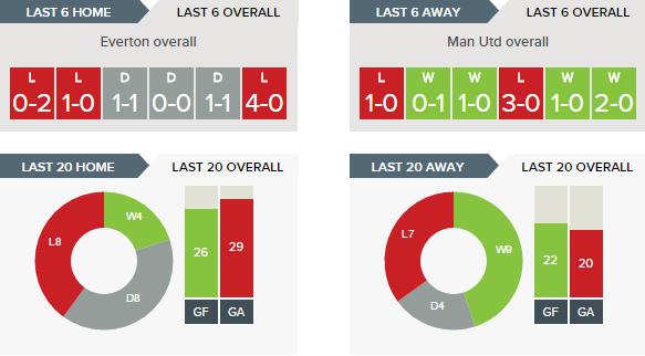 Everton v Man Utd - Recent Form Overall