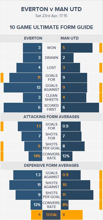 Everton v Man Utd - Ultimate Form Guide
