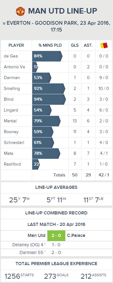 Man Utd - Last Line-up