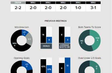 Man Utd v Leicester - Fixture History at Man Utd