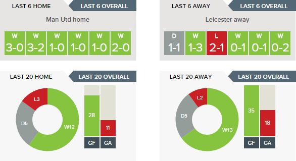 Man Utd v Leicester - Recent Form H v A