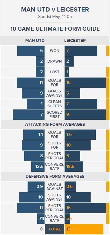 Man Utd v Leicester - Ultimate Form Guide