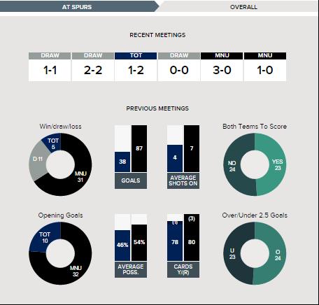 Spurs v Man Utd Betting Tips 10-04-2016 - Fixture History.clipular (4)
