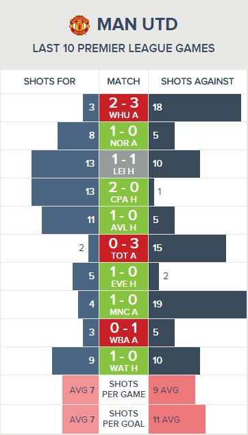 Man Utd - 10-Game Shooting (2)