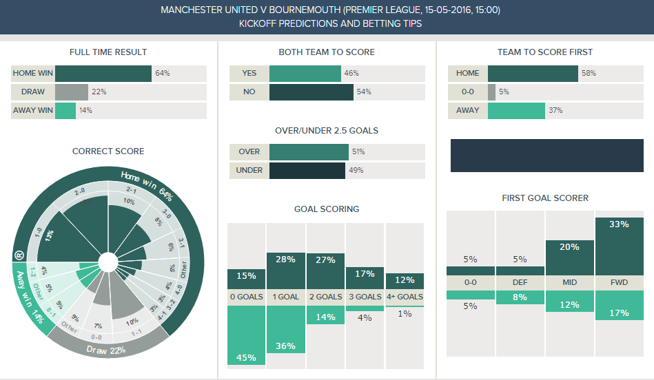 Man Utd v Bournemouth - Kickoff Predictions (1)