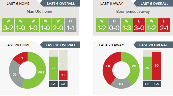 Man Utd v Bournemouth - Recent Form H v A