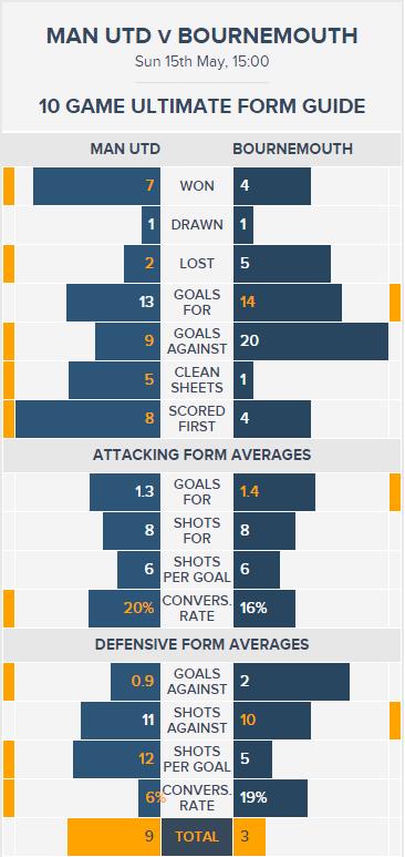 Man Utd v Bournemouth - Ultimate Form Guide