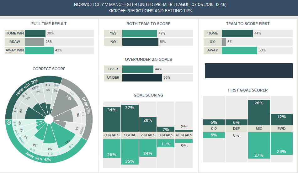 Norwich v Man Utd - Kickoff Predictions