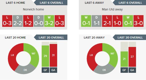 Norwich v Man Utd - Recent Form H v A