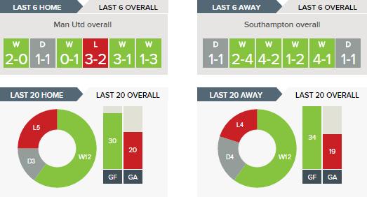 Manchester United v Southampton Betting Tips and Predictions 19-08-2016.clipular
