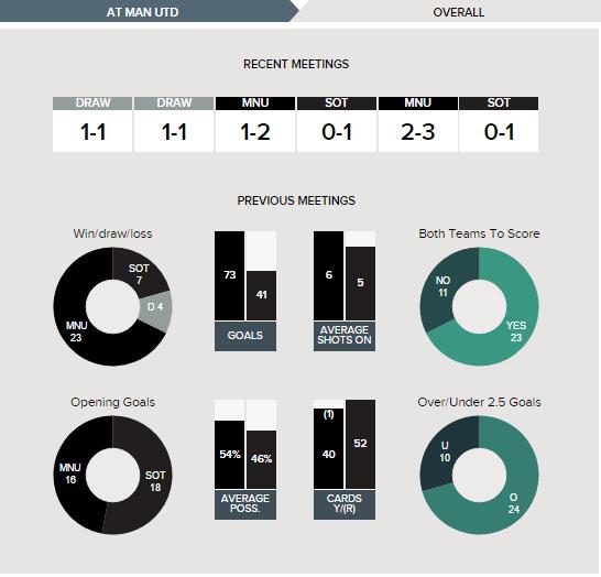 Manchester United v Southampton Fixture History Betting Tips 19-08-2016.clipular