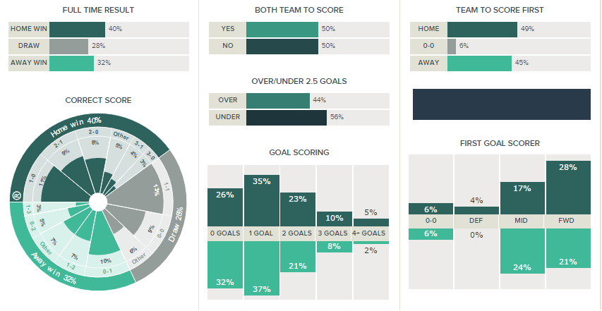 Manchester United v Southampton Kickoff Predictions and Betting Tips 19-08-2016.clipular