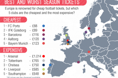 Football Tickets Infographic