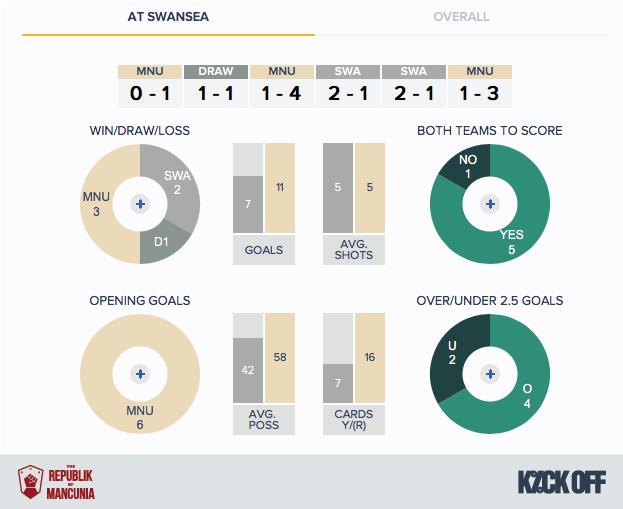 RoM---Swansea-Man-Utd---Home-Fixture-History