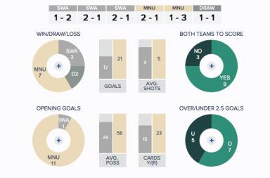 RoM---Swansea-Man-Utd---Overall-Fixture-History