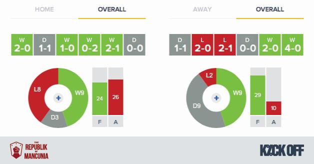 RoM---Swansea-Man-Utd---Overall-Form