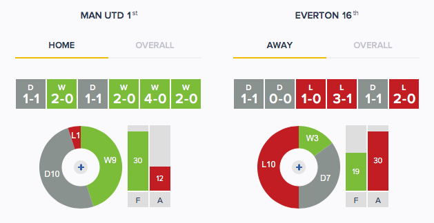 Man Utd v Everton - Form - HA