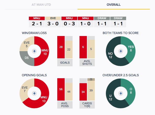 Man Utd v Everton - History - Overall
